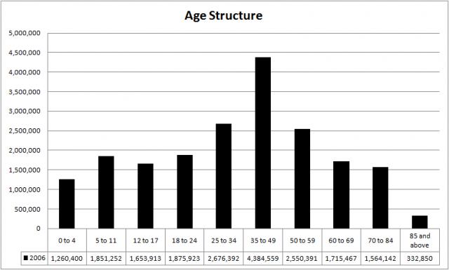 Australia age structure