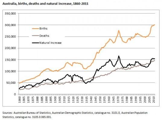 Australia births deaths natural increase 1860 to 2011