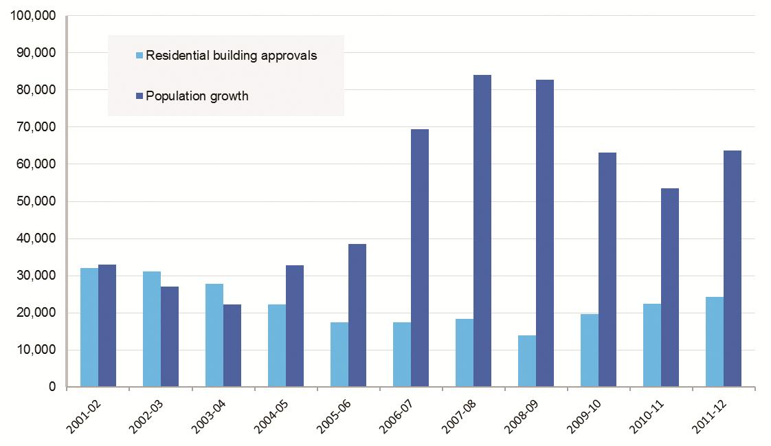 Housing development vs population growth Sydney