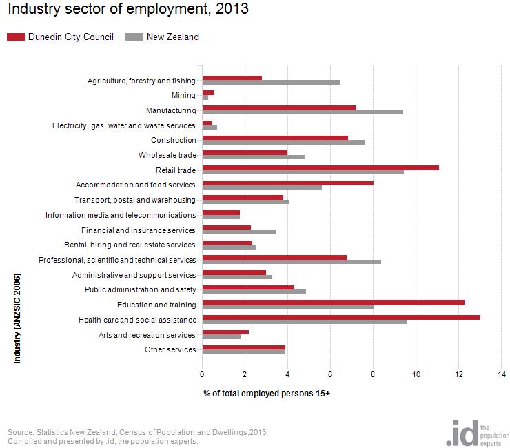 Dunedin industry employment