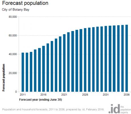 Forecast population Botany Bay