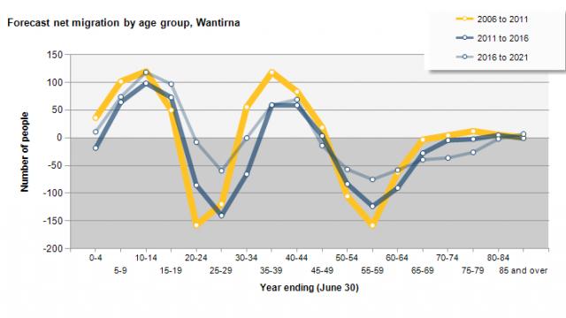 Population Forecast_Wantirna