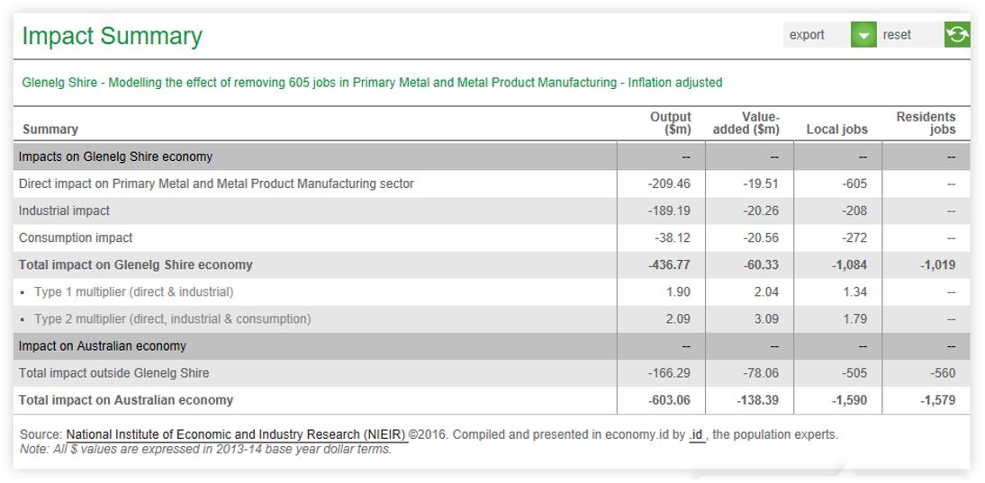 Glenelg manufacturing