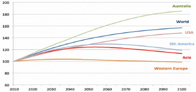 population trends in australia essay Australia's recent population and population size and growth (includes population age-sex structure) population trends and estimates (cat no 32180, 32350.