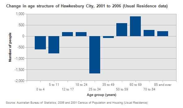 hawksbury city population age