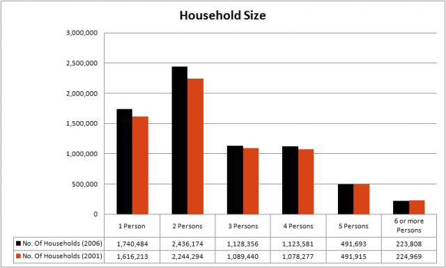 Australia household size