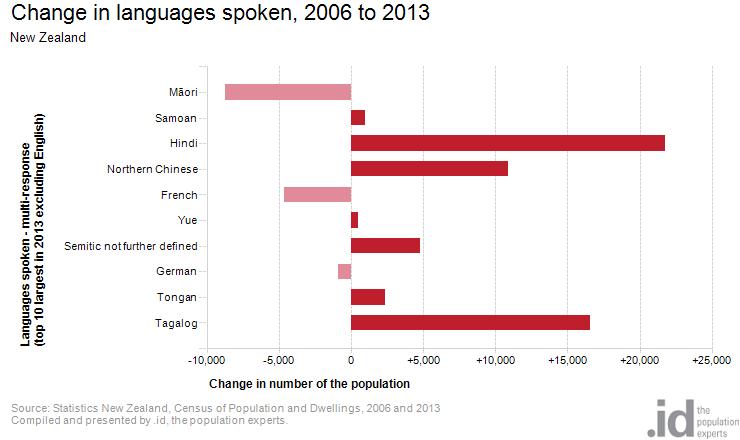 Language spoken NZ