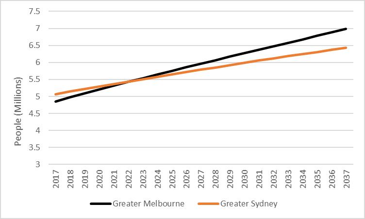 Chart Melbourne-Sydney-forecast-population