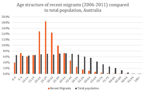 Migrant_age