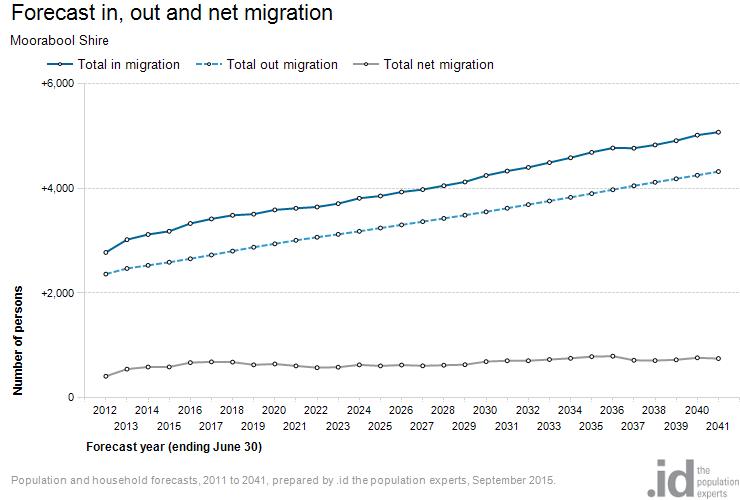 Moorabool Migration
