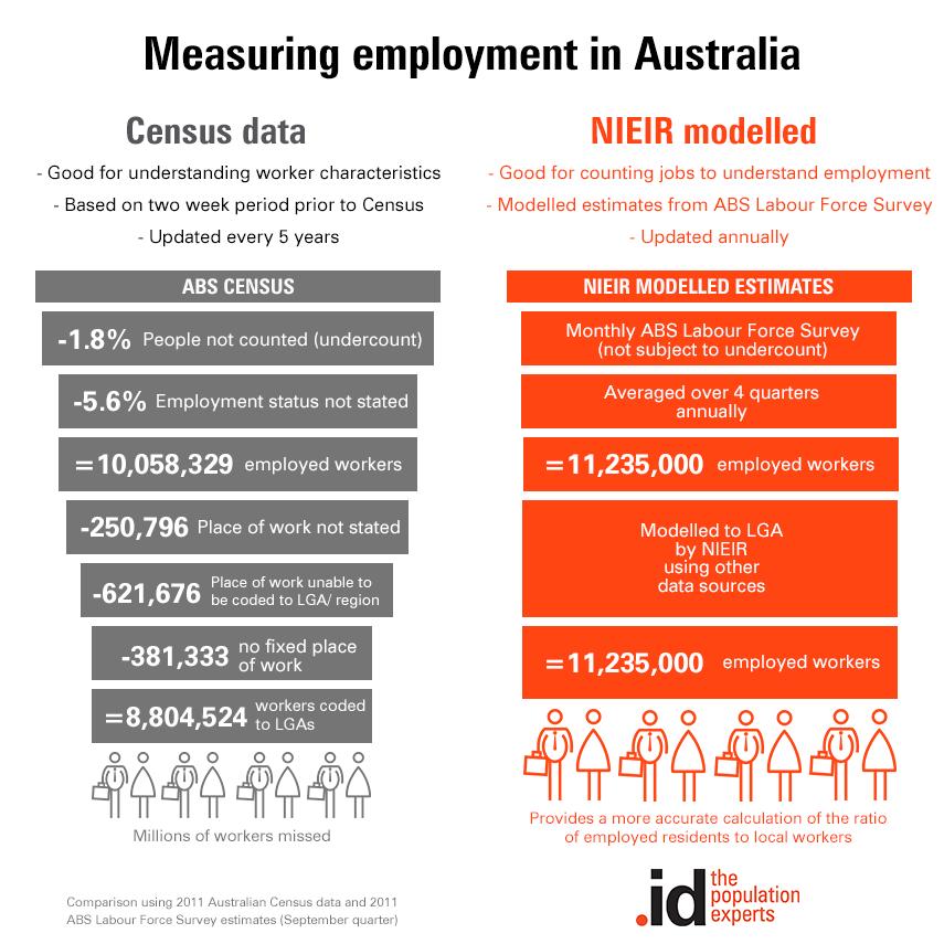 nieir-vs-census-employment-comparison