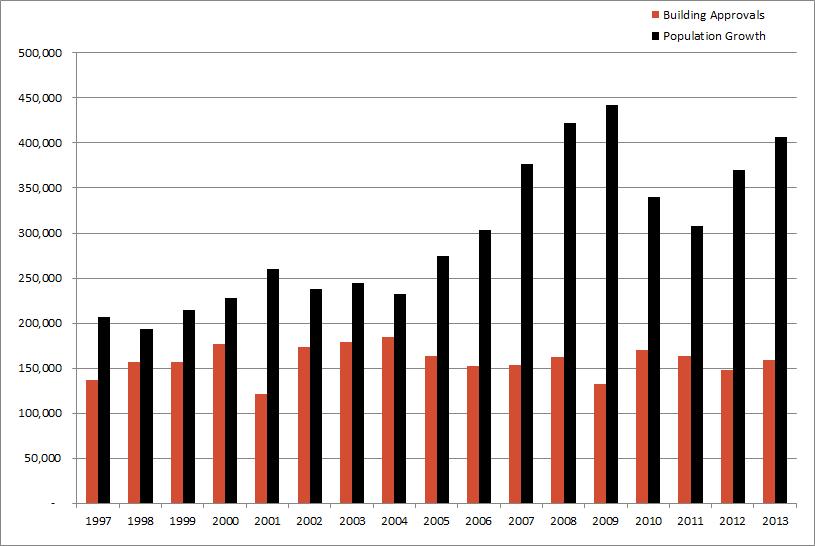 Population growth 2013