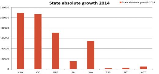 Nsw Population Growth Blog