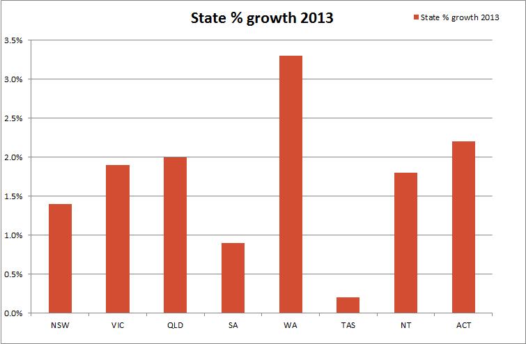 Stategrowth2013_percent