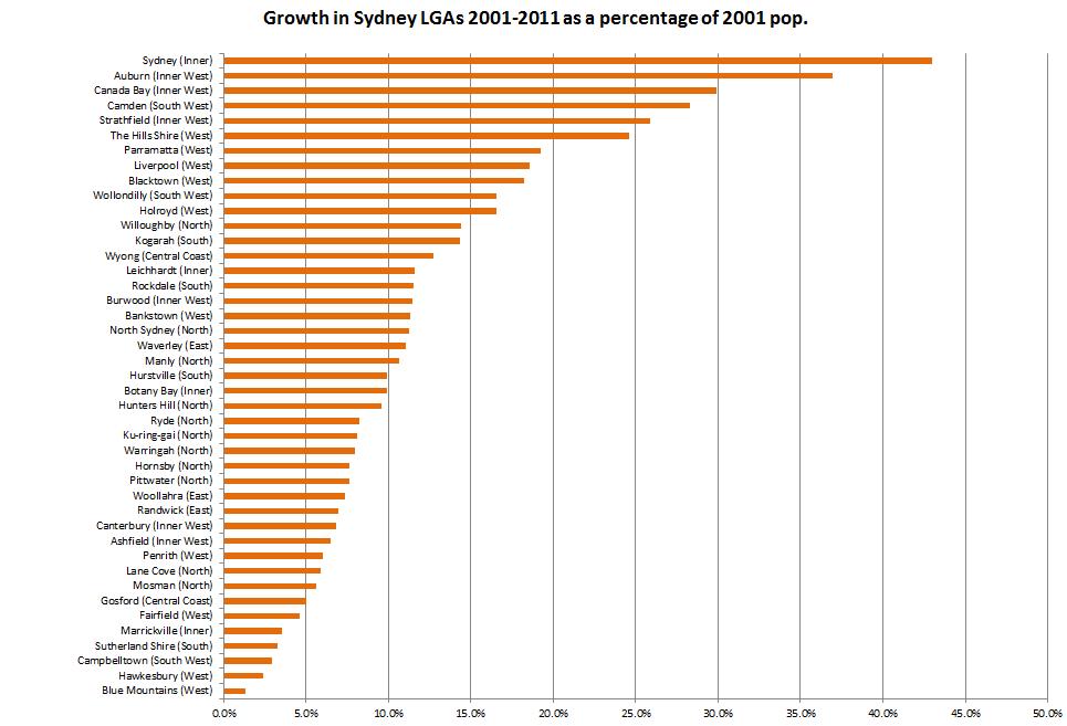 Sydney-LGAs-growth-2001-11
