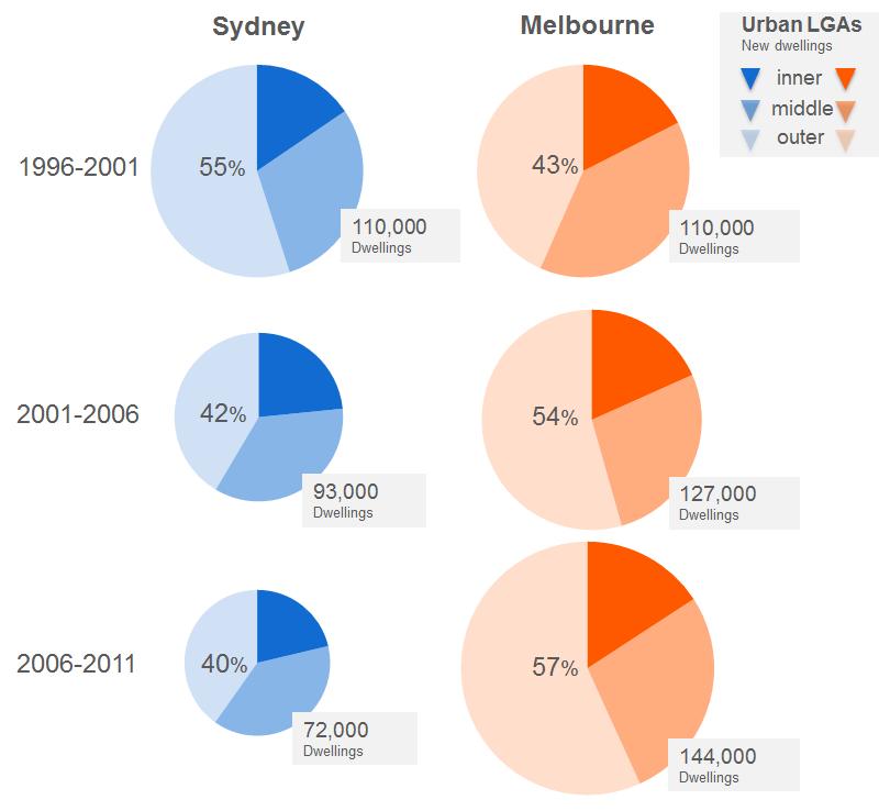 Sydney Melbourne new dwellings