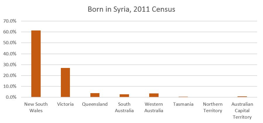 Syrian in Australia