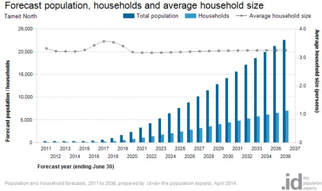 TN population-households-dwellings