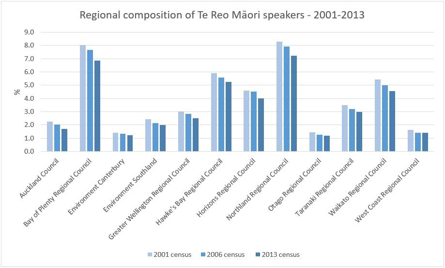 Te Maori Speakers