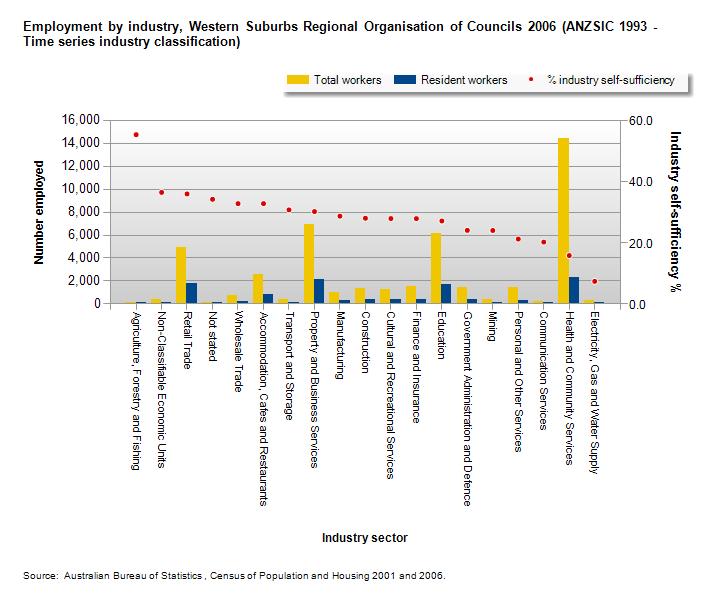 employment by industry Western Sydney