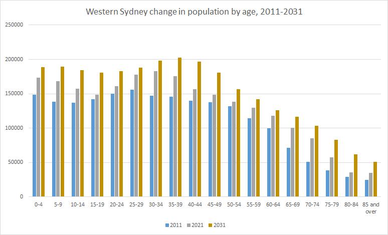 Western-Sydney-forecast-growth