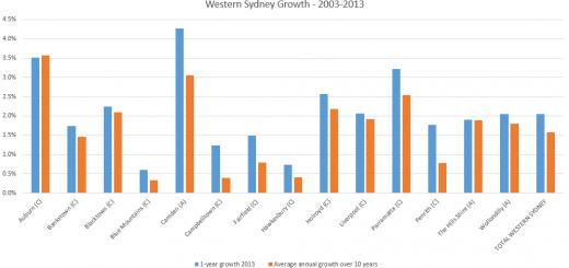 Western-Sydney-growth