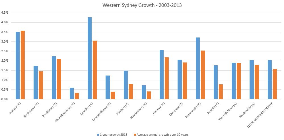 Western Sydney growth