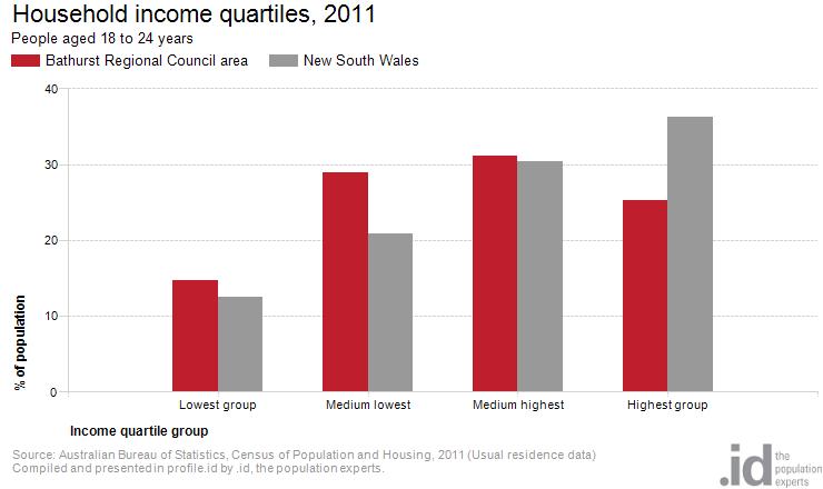 age-by-income-quartiles_Bathurst
