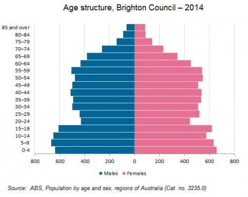 age structure brighton