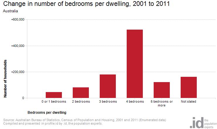 bedrooms_change 2006-2011