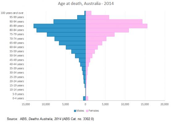 death age pyramid