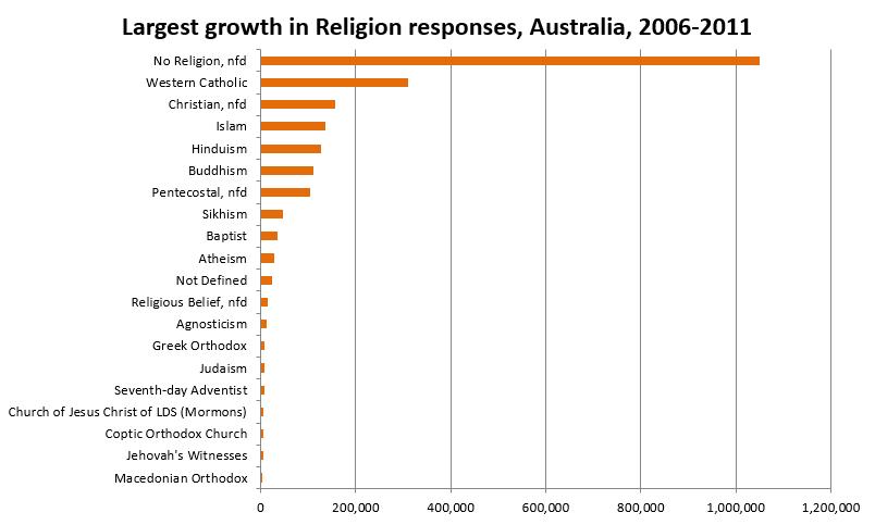 largest-religion-2006-11