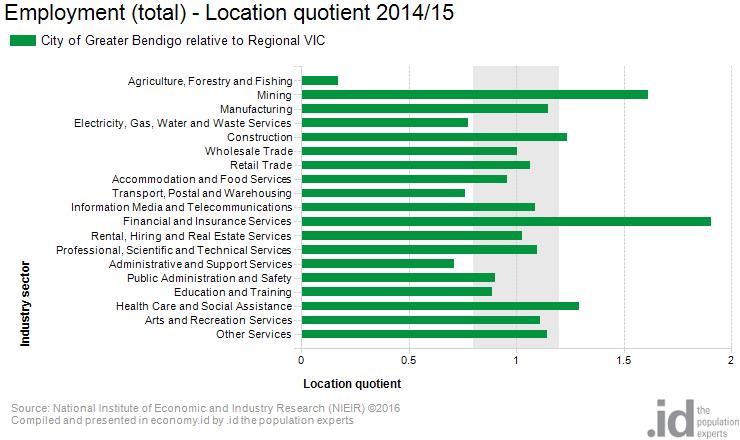 location-quotient-employment-bendigo