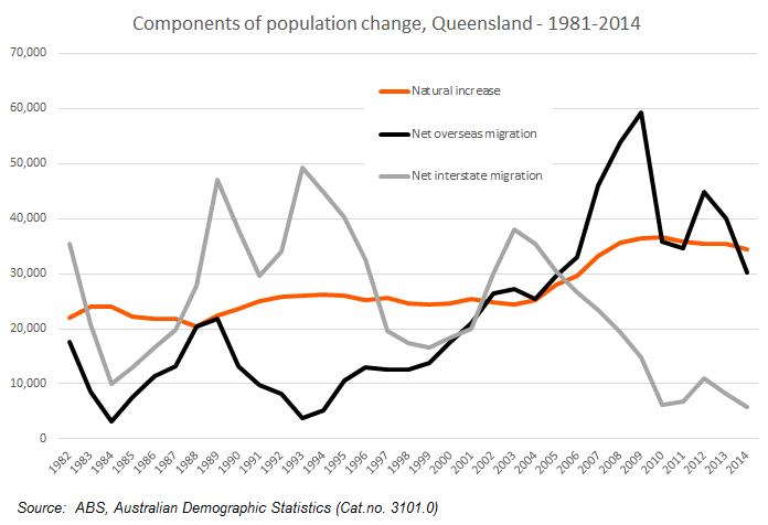 queensland components of population change