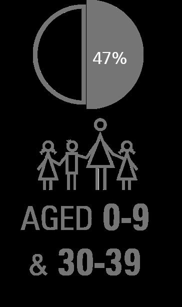 tarneit-age-infographic