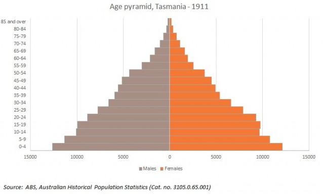 tas popn pyramid 1911