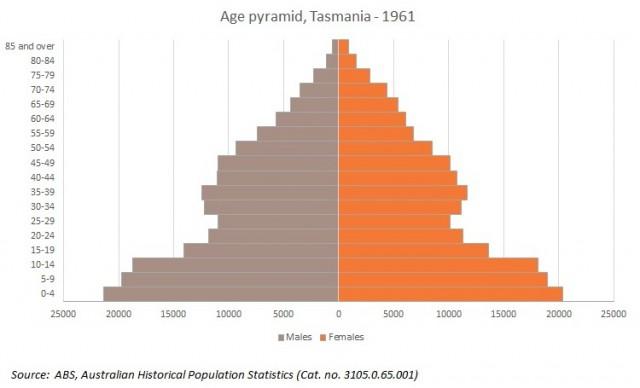 tas popn pyramid 1961