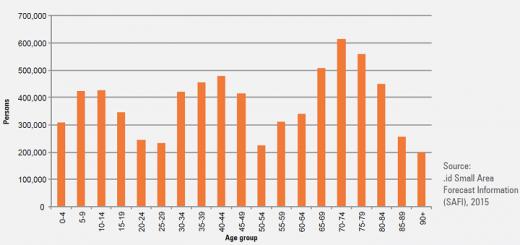 Australian Population 2016 Id Blog
